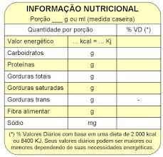 Rótulo Nutricional